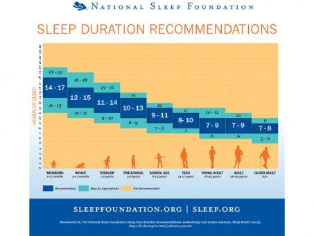 Quanto sonno ci serve